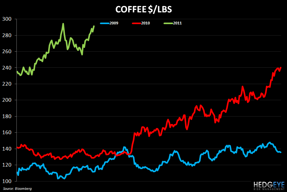 WEEKLY COMMODITY MONITOR: SBUX, GMCR, PEET, PNRA, CBRL, CAKE, BWLD - coffee 419