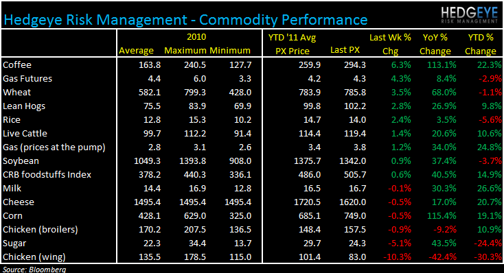 WEEKLY COMMODITY MONITOR: SBUX, GMCR, PEET, PNRA, CBRL, CAKE, BWLD - commod 419