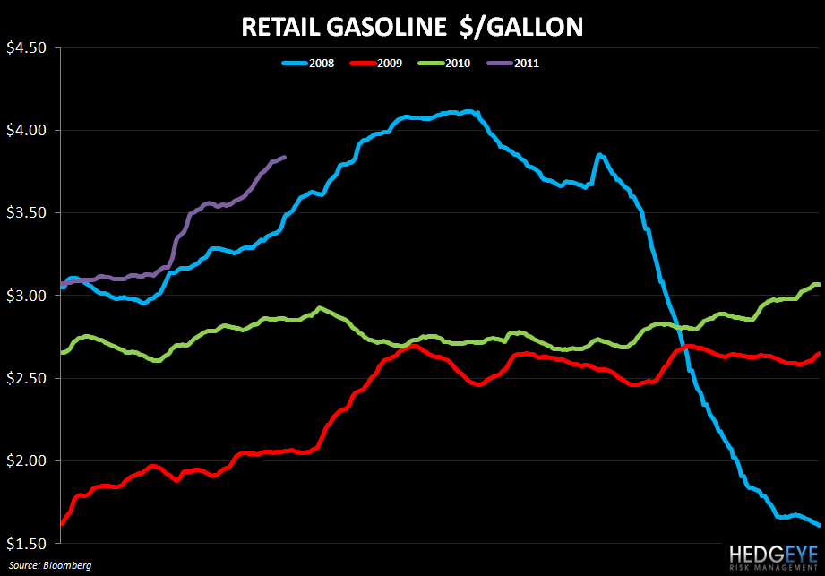 WEEKLY COMMODITY MONITOR: SBUX, GMCR, PEET, PNRA, CBRL, CAKE, BWLD - retail gasoline 419
