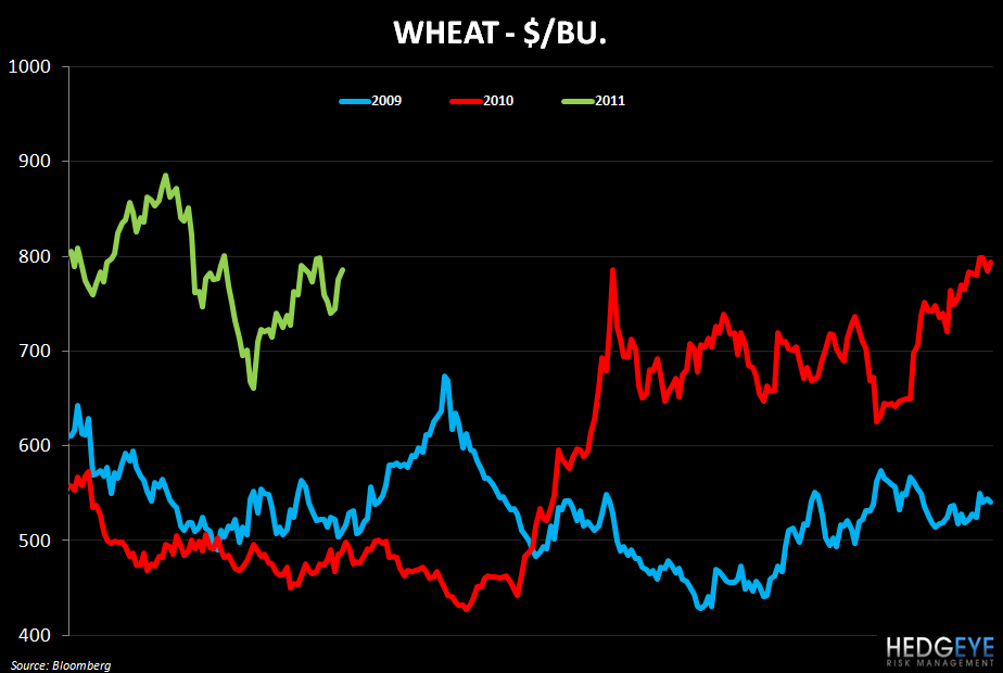 WEEKLY COMMODITY MONITOR: SBUX, GMCR, PEET, PNRA, CBRL, CAKE, BWLD - wheat 419