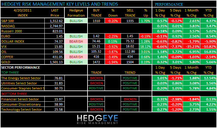 THE HEDGEYE DAILY OUTLOOK - levels 420