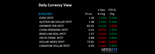 THE HEDGEYE DAILY OUTLOOK - daily currency view