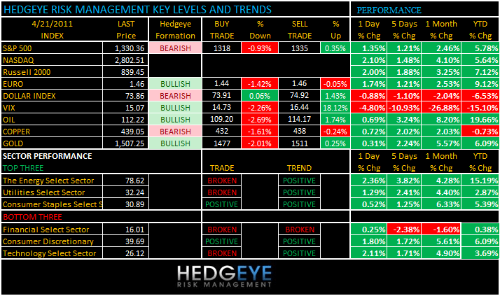 THE HEDGEYE DAILY OUTLOOK - levels 421