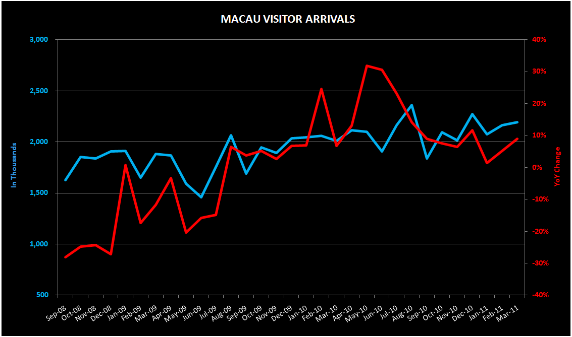 THE M3: CHANGI TRAFFIC; VISITOR ARRIVALS; CPI - macau1