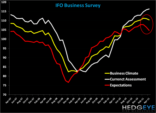 German IFO Business Survey Down - IFO