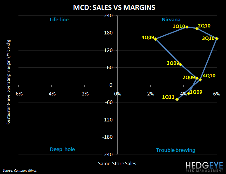 MCD – THAT'S THE THING ABOUT HIGH EXPECTATIONS - mcd quadrant