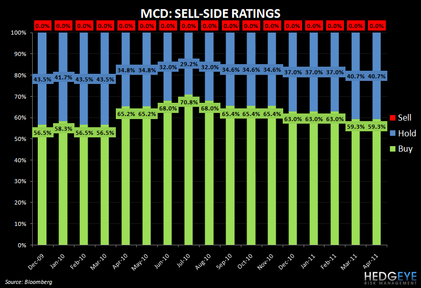 MCD – THAT'S THE THING ABOUT HIGH EXPECTATIONS - mcd sell side rating