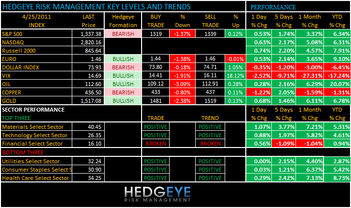 THE HEDGEYE DAILY OUTLOOK - levels 425