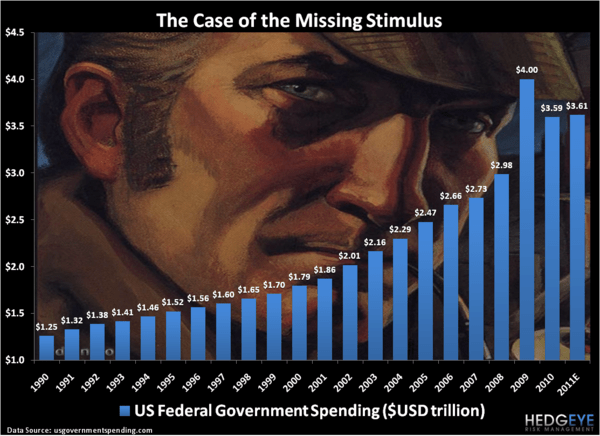 The Case of the Missing Stimulus - Chart of the Day