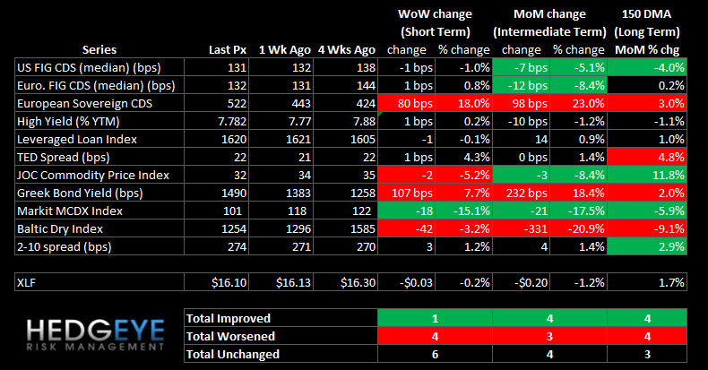 WEEKLY RISK MONITOR FOR FINANCIALS: EUROPEAN RISK CONTINUES TO DOMINATE - summary