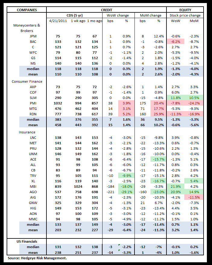 WEEKLY RISK MONITOR FOR FINANCIALS: EUROPEAN RISK CONTINUES TO DOMINATE - us cds