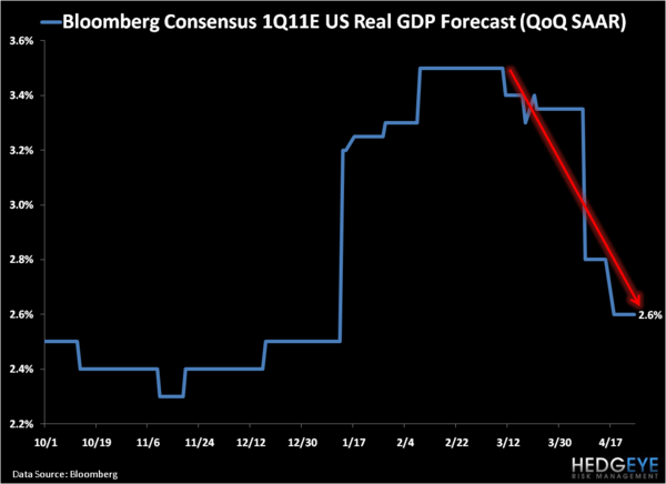 Consensus Meets The Hedgeye: Q1 GDP Estimates in Freefall - 1