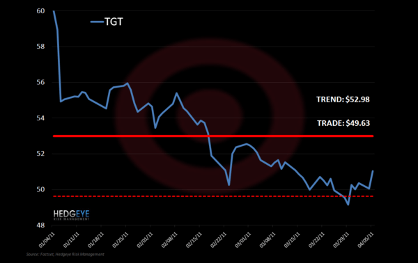 TGT: Near-Term Oversold - 4 25 2011 11 51 04 AM