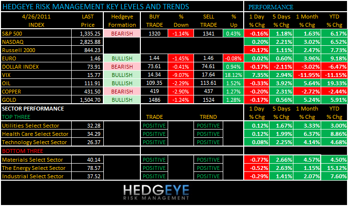 THE HEDGEYE DAILY OUTLOOK - levels 426