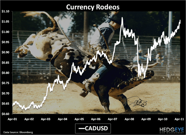 Currency Rodeos - Chart of the Day