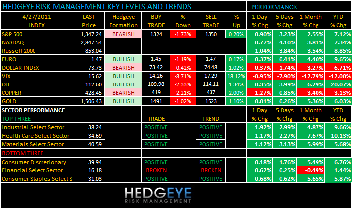 THE HEDGEYE DAILY OUTLOOK - LEVELS 427