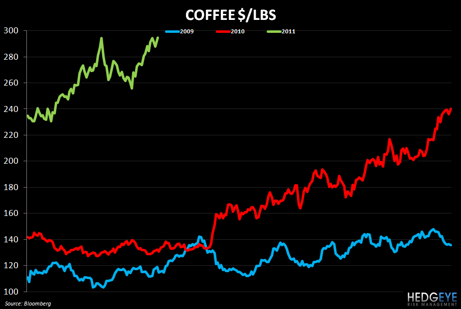 WEEKLY COMMODITY MONITOR: MCD, CAKE, BWLD, DPZ, SBUX, PEET, GMCR, PZZA - coffee 426