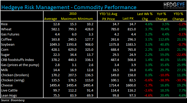 WEEKLY COMMODITY MONITOR: MCD, CAKE, BWLD, DPZ, SBUX, PEET, GMCR, PZZA - commodities 426