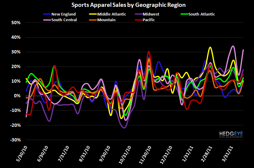 Athletic Apparel Posts Solid Week - FW App Reg 4 27 11