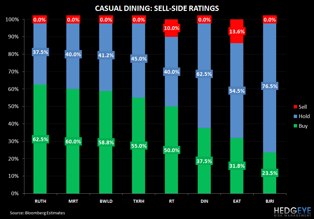 EAT: RISING ABOVE AND TAKING SHARE - casual dining sell side ratings