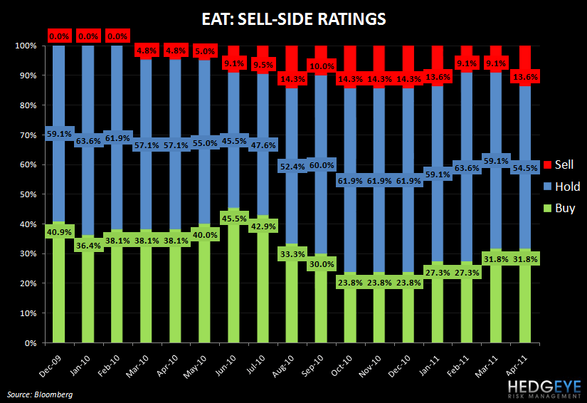 EAT: RISING ABOVE AND TAKING SHARE - eat ratings chart