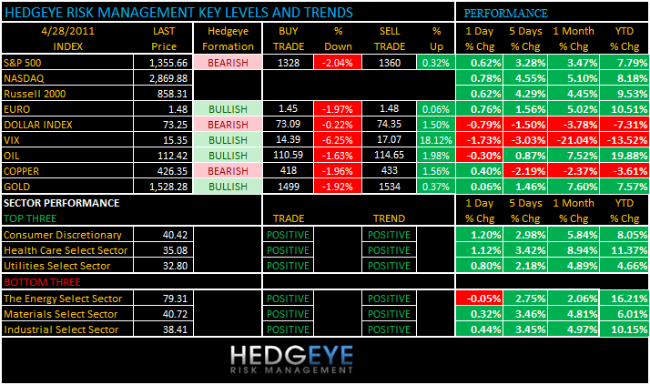 THE HEDGEYE DAILY OUTLOOK - LEVELS428