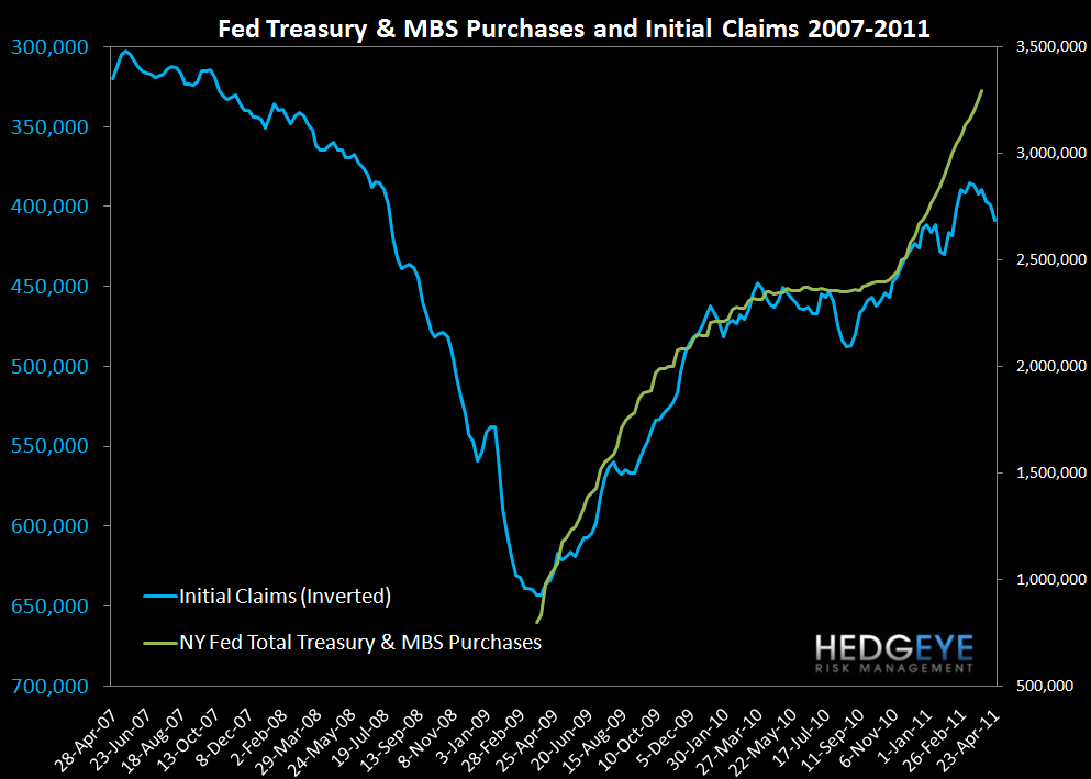 JOBLESS CLAIMS RETRACE ALL GAINS YTD - fed purchases