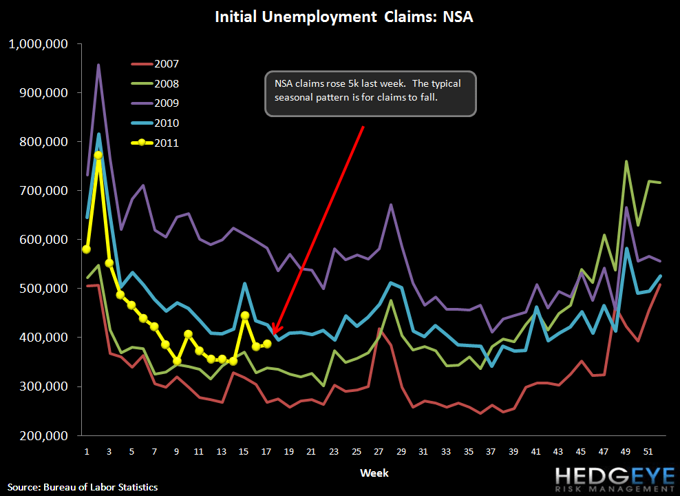 JOBLESS CLAIMS RETRACE ALL GAINS YTD - nsda