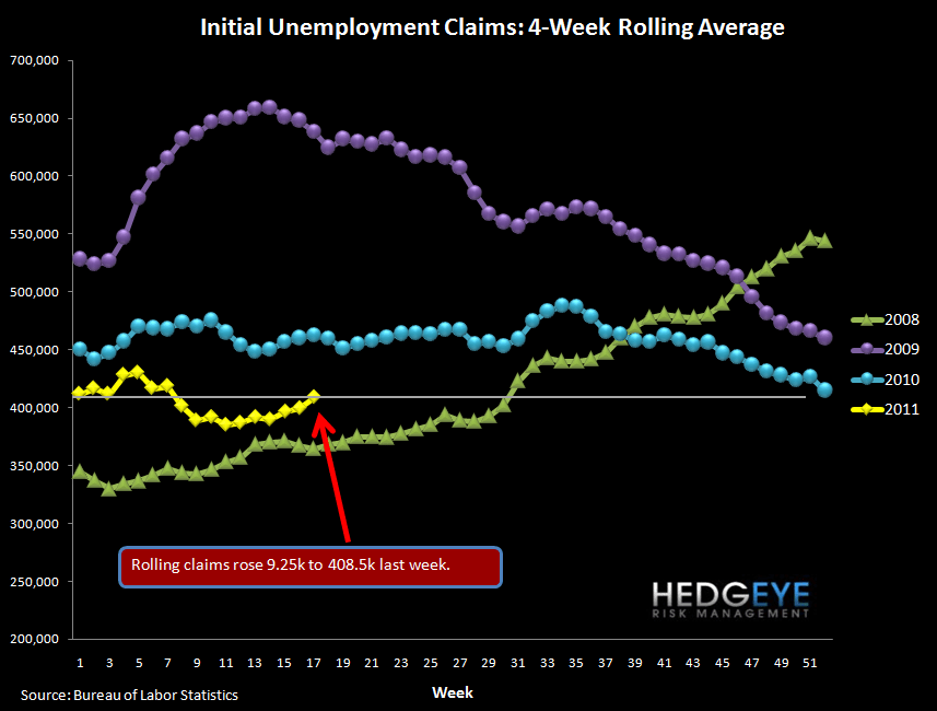 JOBLESS CLAIMS RETRACE ALL GAINS YTD - rolling