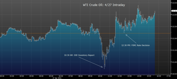 Transitory Commodity Inflation? - wti intraday