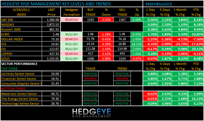 THE HEDGEYE DAILY OUTLOOK - levels 429