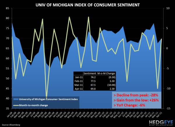 FRIDAY MACRO MIXER - WHAT A WEEK IT HAS BEEN - umich April