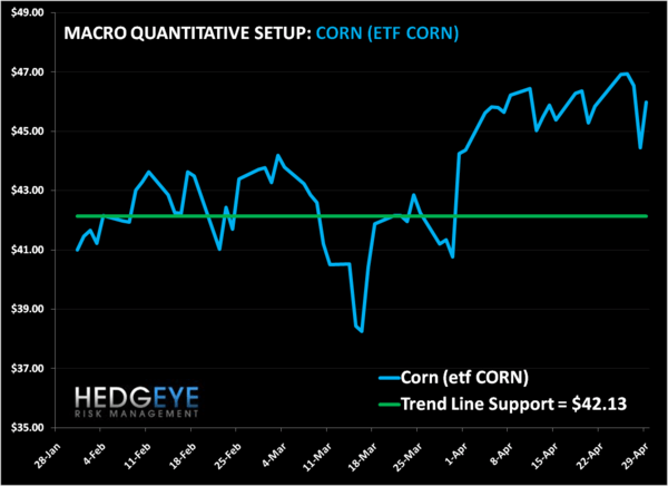 Corn: A Hedgeye Staple - corn