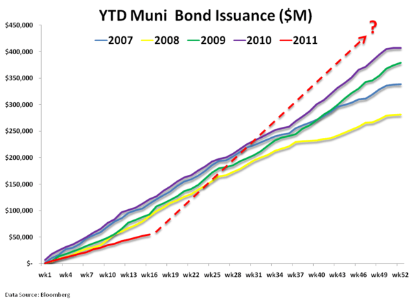 Supply, Demand, and Default in Muni Land - 3