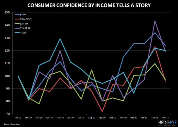 THOUGHTS ON THE CONSUMER - confidence by income