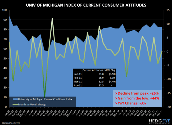 THOUGHTS ON THE CONSUMER - umich att April