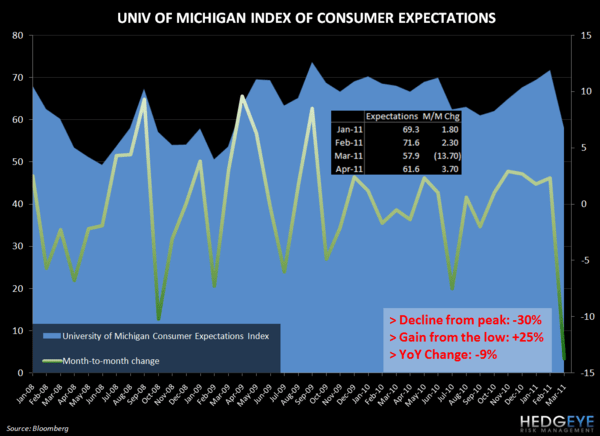 THOUGHTS ON THE CONSUMER - umich expct April