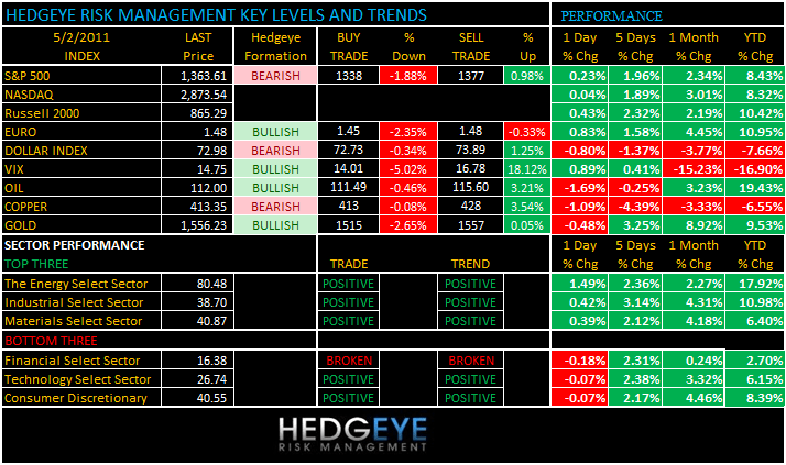 THE HEDGEYE DAILY OUTLOOK - levels 52
