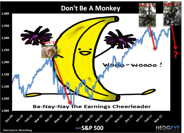 Monkey Movement - Chart of the Day