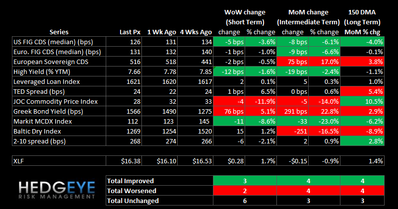 WEEKLY RISK MONITOR FOR FINANCIALS: LITTLE CHANGE WEEK OVER WEEK - summary