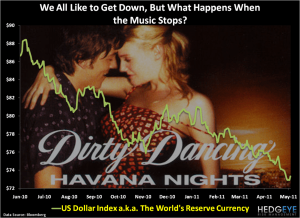 CHART OF THE DAY: DIRTY DANCING - Chart of the Day