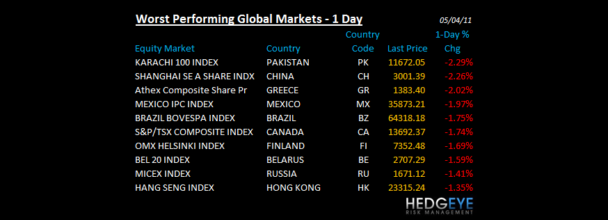 THE HEDGEYE DAILY OUTLOOK - WORST PERFORMING GLOBAL
