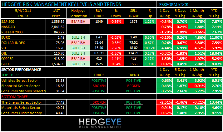 THE HEDGEYE DAILY OUTLOOK - levels 54