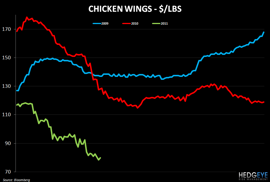 WEEKLY COMMODITY MONITOR: MCD, CAKE, CBOU, CPKI, PNRA, DPZ, GMCR, PEET, BWLD - chicken wings 54
