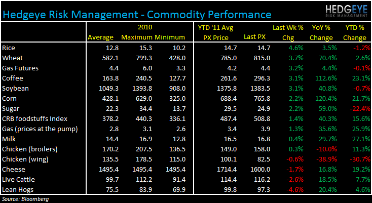WEEKLY COMMODITY MONITOR: MCD, CAKE, CBOU, CPKI, PNRA, DPZ, GMCR, PEET, BWLD - commod 54