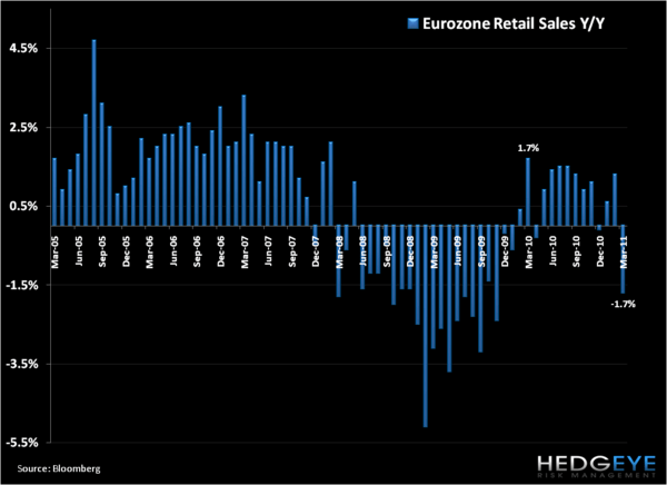 European Data Download: PMIs Mixed to Down and Retail Sales Fall  - na1