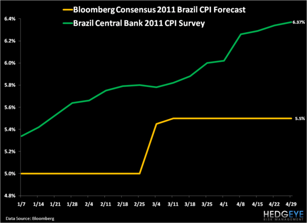 "Brazil's ""High and Controlled"" Inflation Rate - 1"