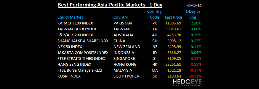 THE HEDGEYE DAILY OUTLOOK - BEST PERFORMING ASIA