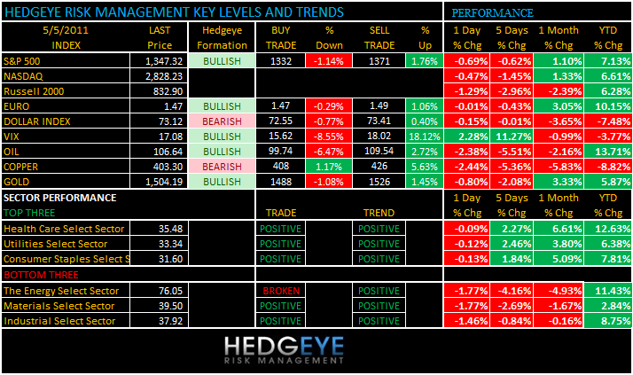 THE HEDGEYE DAILY OUTLOOK - levels 55