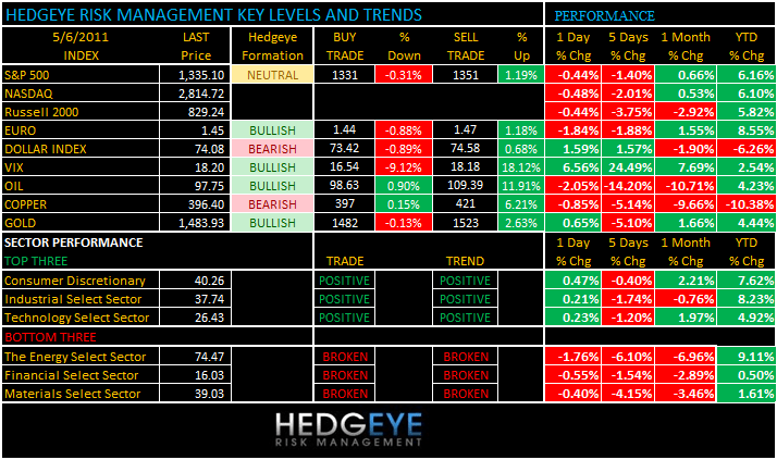 THE HEDGEYE DAILY OUTLOOK - levels 56
